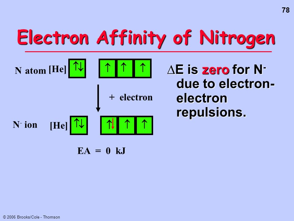 78 © 2006 Brooks/Cole - Thomson Electron Affinity of Nitrogen E is zero for N - due to electron- electron repulsions. EA = 0 kJ [He] Natom [He] N - io
