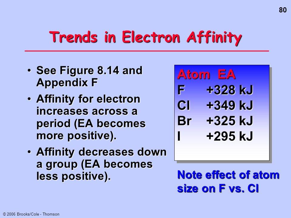80 © 2006 Brooks/Cole - Thomson See Figure 8.14 and Appendix FSee Figure 8.14 and Appendix F Affinity for electron increases across a period (EA becom