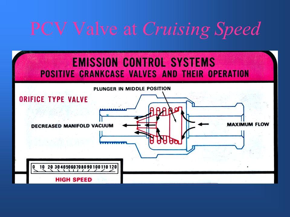 PCV Valve at Idle Speed Idle speed