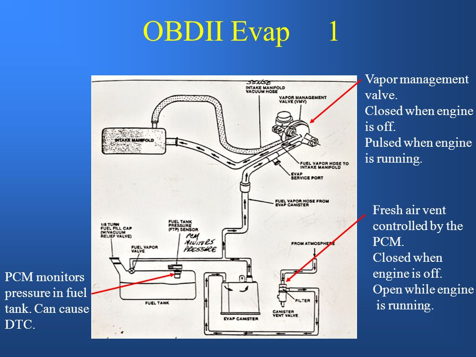 Older Style Evap 1) Fresh air enters here 3) Fresh enters here mixes w/fuel vapor 2) Fuel vapor moves to canister 4) Intake vacuum draws vapor to mani