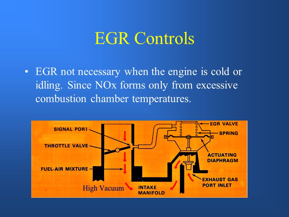EGR Valve Convention vacuum diaphragm style. Back-pressure diaphragm type. Electronic (solenoid) From exhaust To intake manifold
