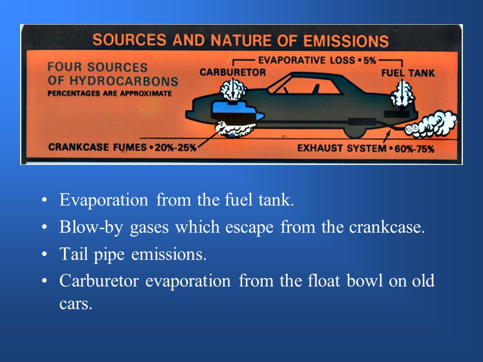 Evaporation from the fuel tank.Blow-by gases which escape from the crankcase.