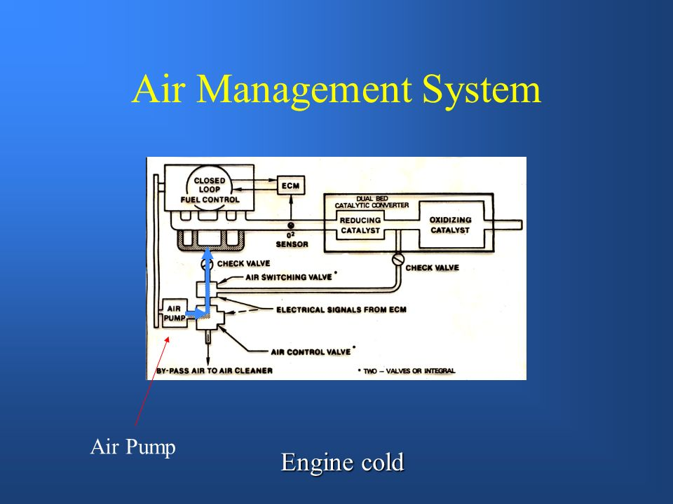 Air Switching Valve Used on air management systems that integrate the air injection system and the catalytic converter. Simply changes air from being