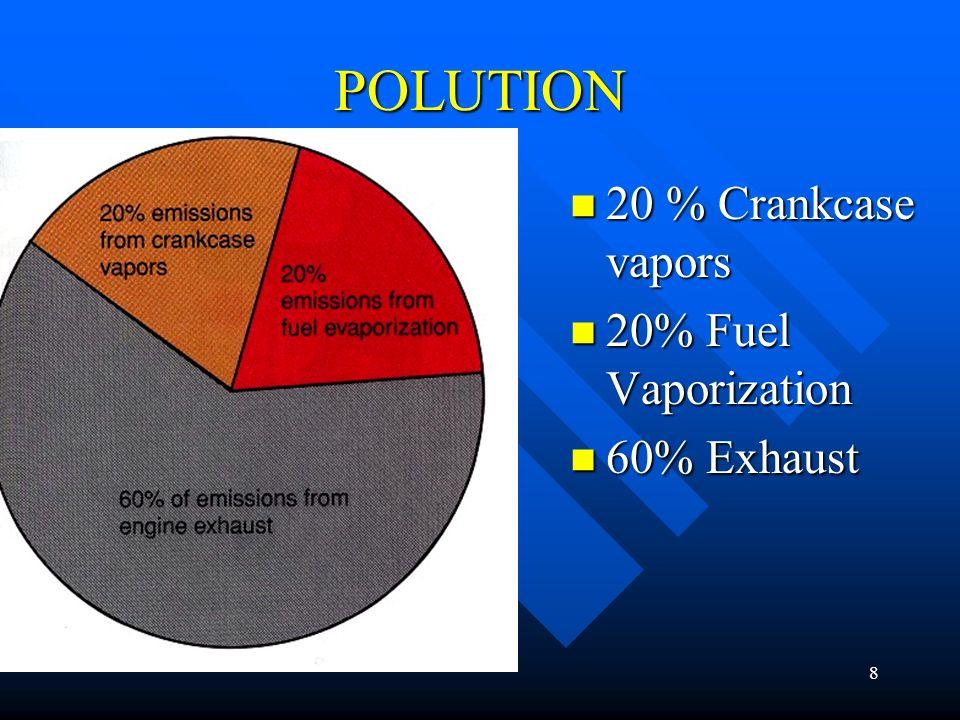 8 POLUTION 20 % Crankcase vapors 20% Fuel Vaporization 60% Exhaust