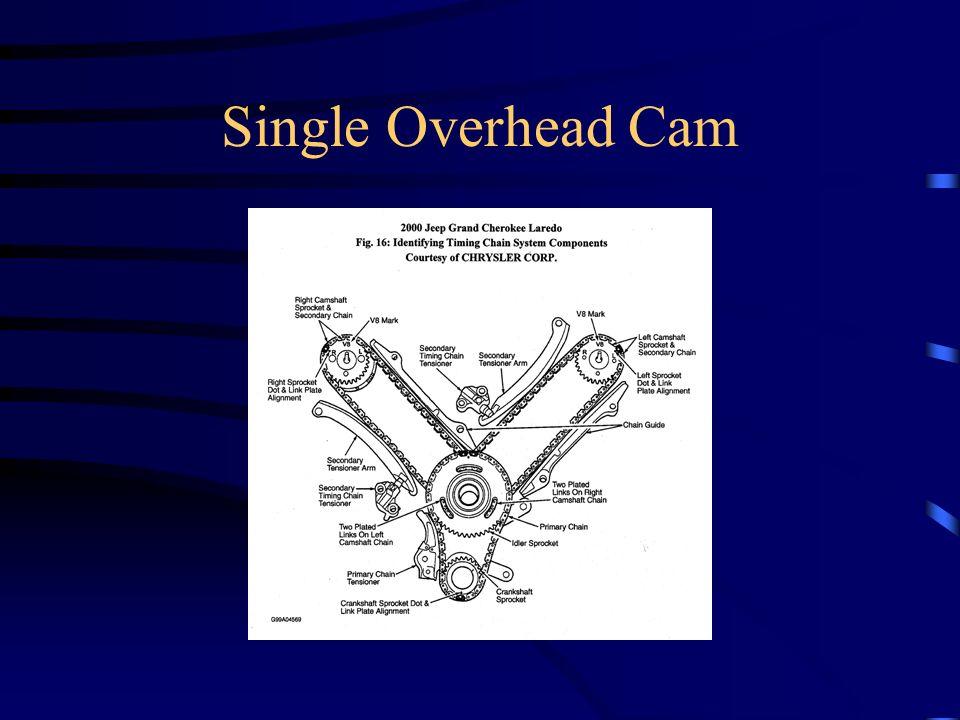 Single Overhead Cam