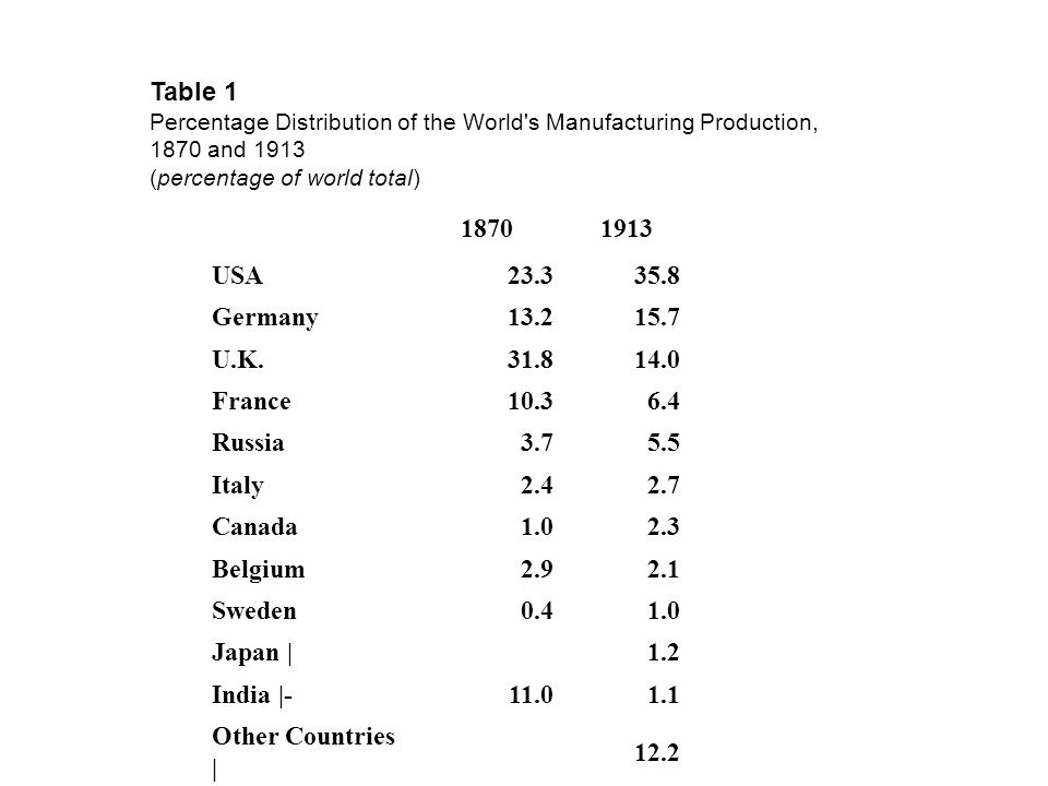 Table 1 Percentage Distribution of the World's Manufacturing Production, 1870 and 1913 (percentage of world total) 18701913 USA23.335.8 Germany13.215.