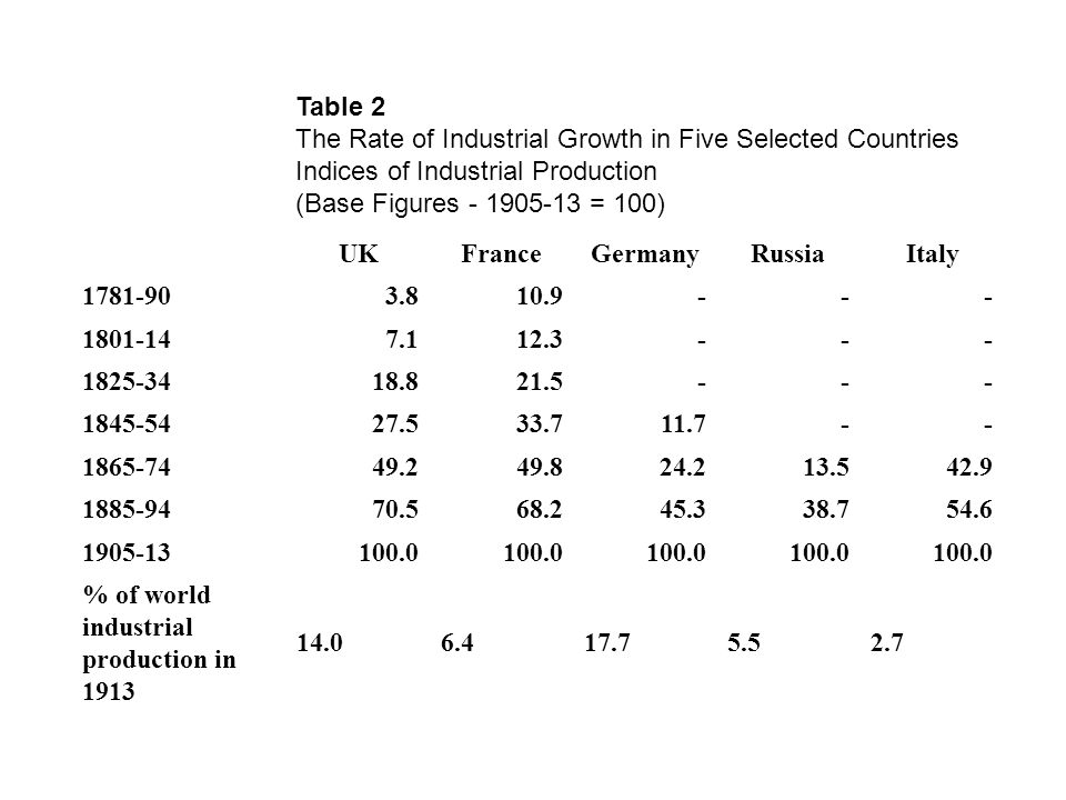 Table 2 The Rate of Industrial Growth in Five Selected Countries Indices of Industrial Production (Base Figures - 1905-13 = 100) UKFranceGermanyRussiaItaly 1781-903.810.9--- 1801-147.112.3--- 1825-3418.821.5--- 1845-5427.533.711.7-- 1865-7449.249.824.213.542.9 1885-9470.568.245.338.754.6 1905-13100.0 % of world industrial production in 1913 14.06.417.75.52.7