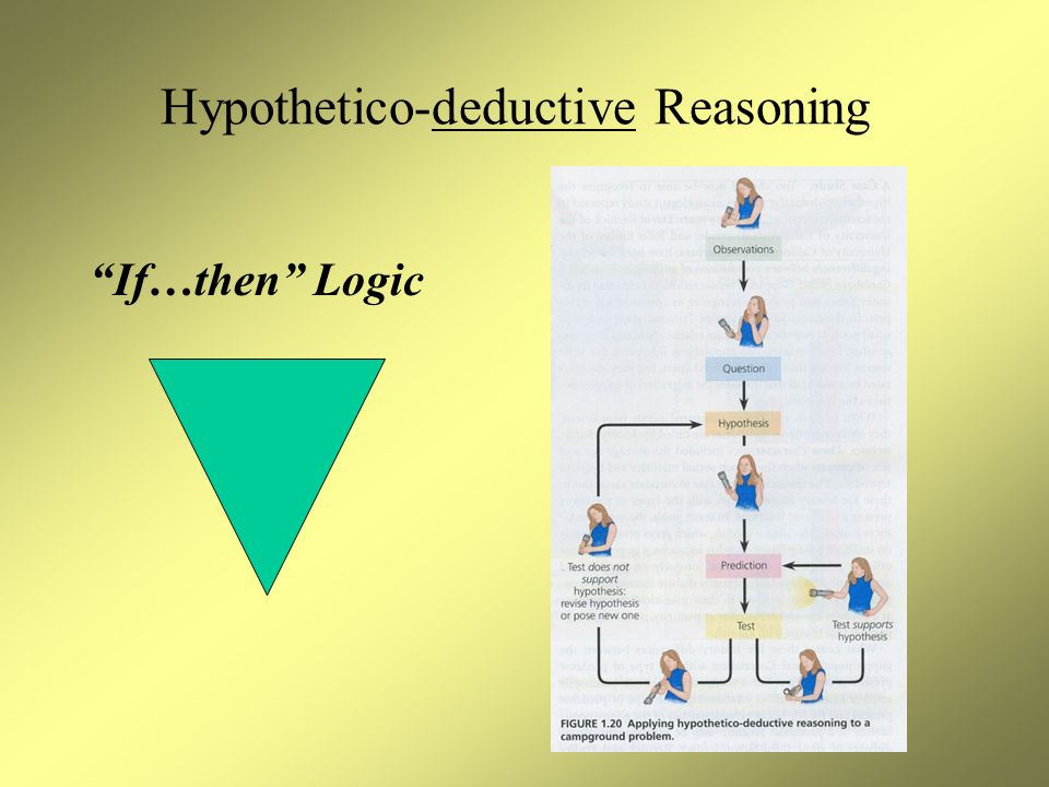 Hypothetico-deductive Reasoning If…then Logic