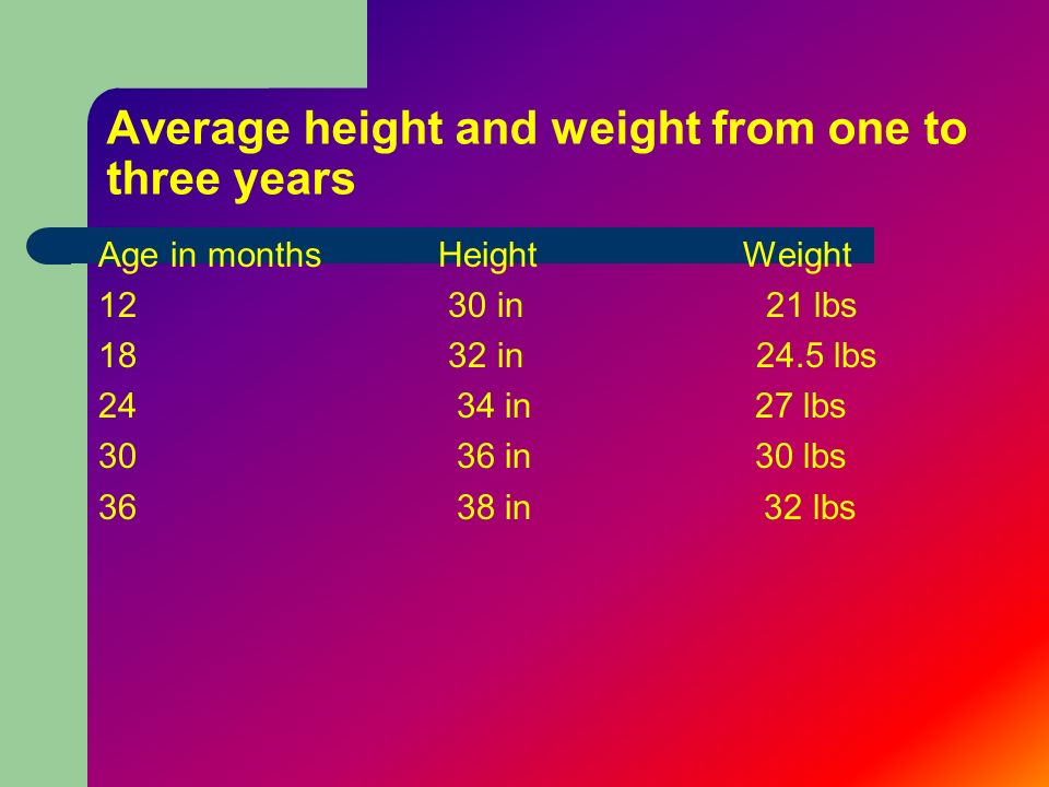 Average height and weight from one to three years Age in months 12 18 24 30 36 Height Weight 30 in 21 lbs 32 in 24.5 lbs 34 in 27 lbs 36 in 30 lbs 38