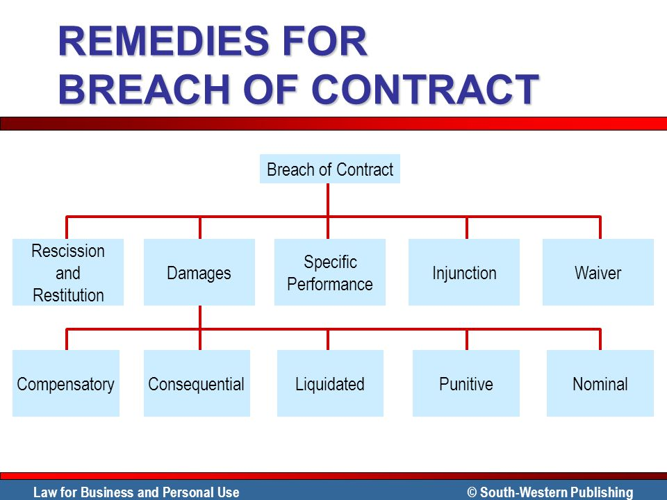 Law for Business and Personal Use © South-Western Publishing REMEDIES FOR BREACH OF CONTRACT ConsequentialCompensatoryLiquidatedPunitiveNominal Rescis