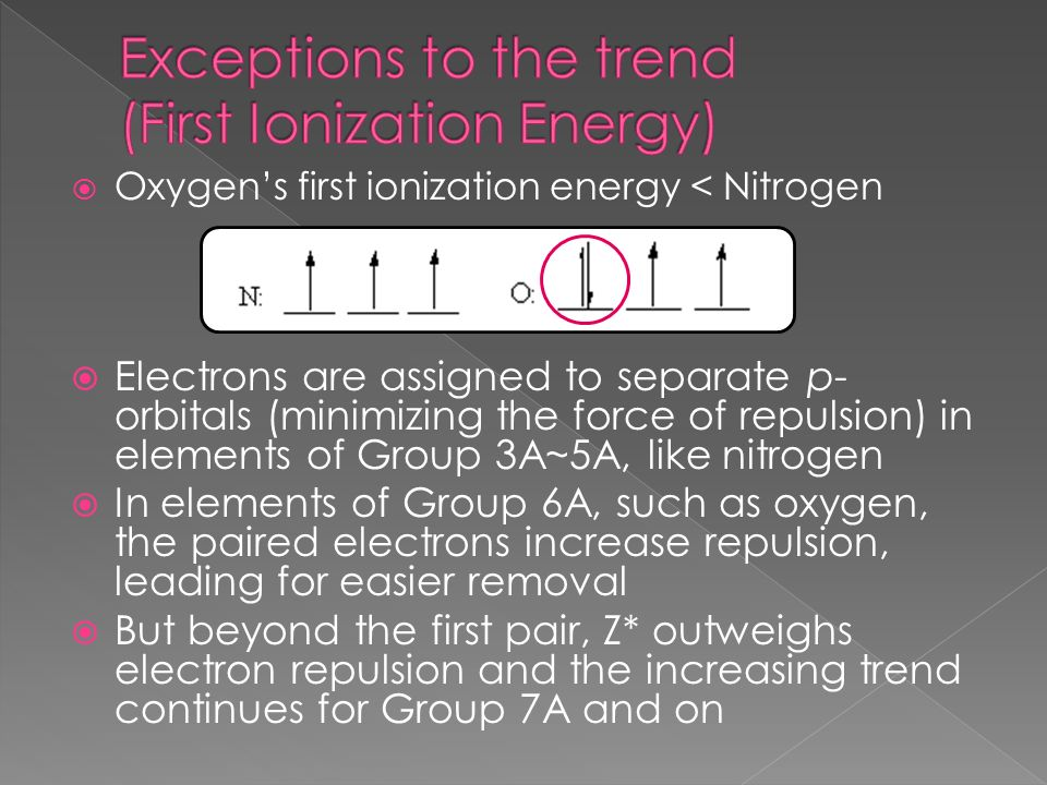 Oxygens first ionization energy < Nitrogen Electrons are assigned to separate p- orbitals (minimizing the force of repulsion) in elements of Group 3A~