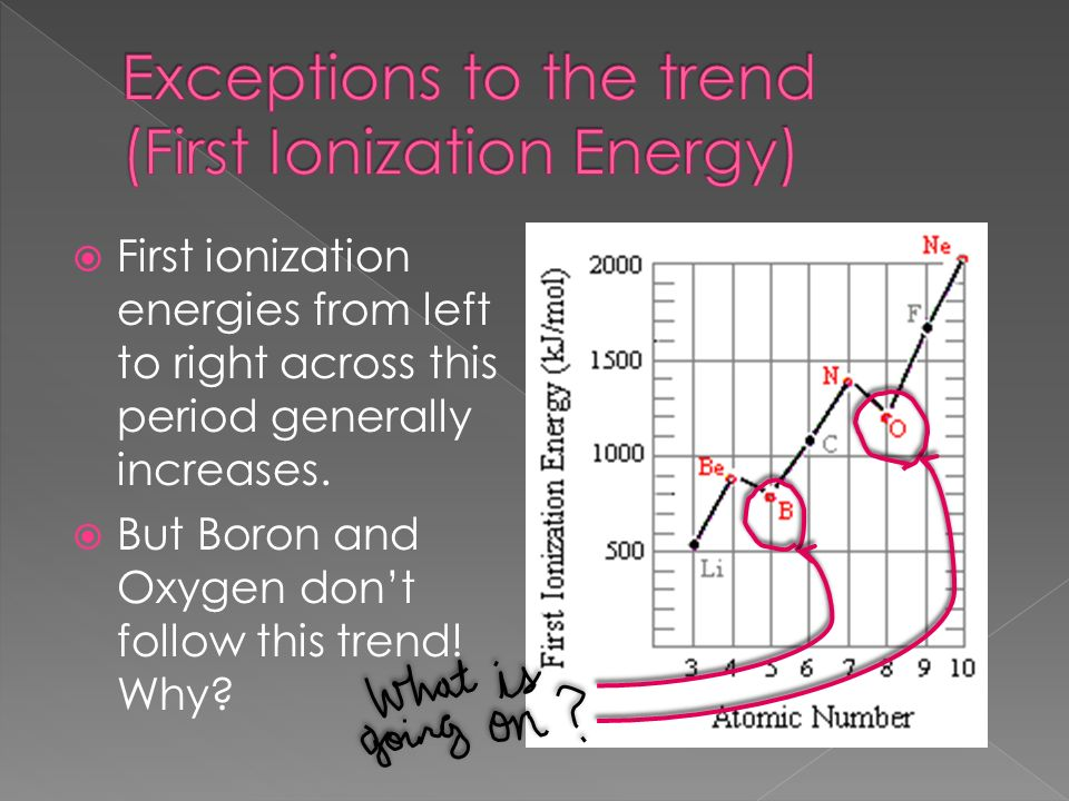 First ionization energies from left to right across this period generally increases. But Boron and Oxygen dont follow this trend! Why?
