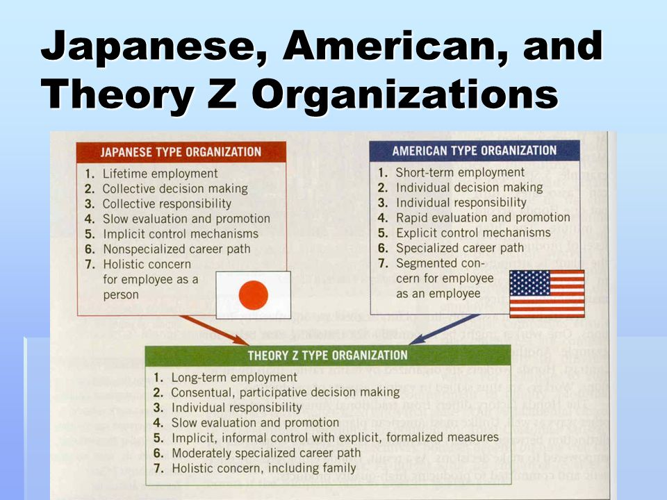 Japanese, American, and Theory Z Organizations