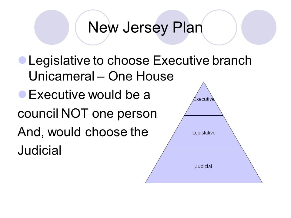 New Jersey Plan Legislative to choose Executive branch Unicameral – One House Executive would be a council NOT one person And, would choose the Judicial Executive Legislative Judicial