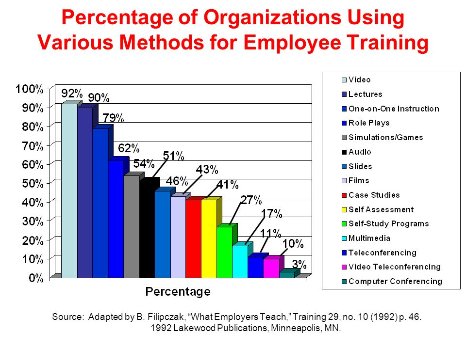 Percentage of Organizations Using Various Methods for Employee Training Source: Adapted by B. Filipczak, What Employers Teach, Training 29, no. 10 (19