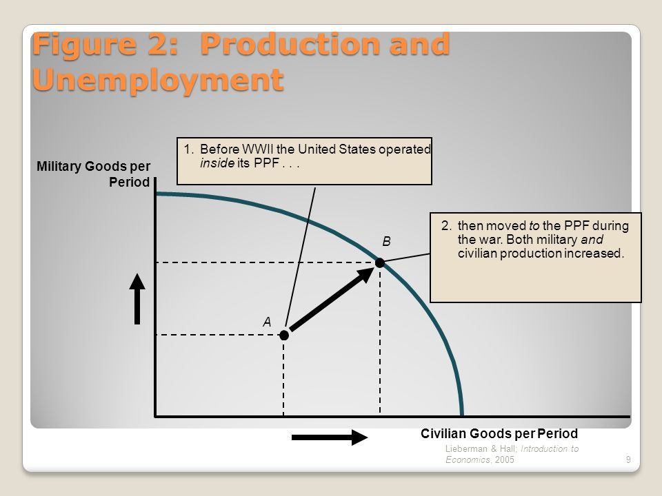 Lieberman & Hall; Introduction to Economics, 20059 Figure 2: Production and Unemployment A B Civilian Goods per Period Military Goods per Period 2.the