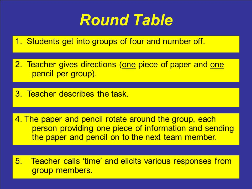 Round Table 2. Teacher gives directions (one piece of paper and one pencil per group). 3. Teacher describes the task. 4. The paper and pencil rotate a