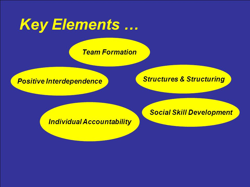 Key Elements … Team Formation Positive Interdependence Individual Accountability Social Skill Development Structures & Structuring