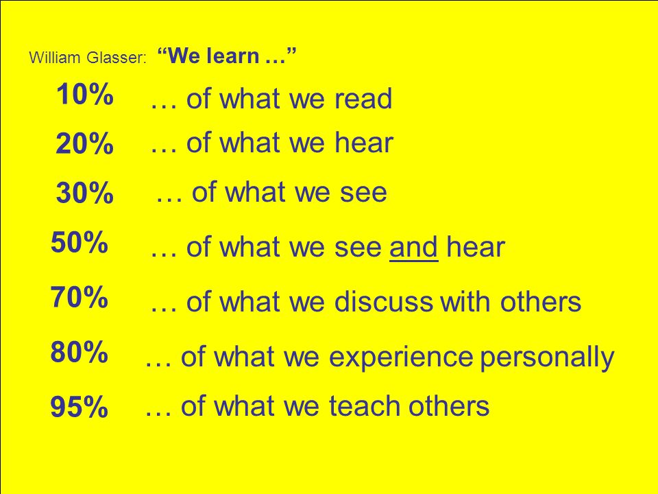 William Glasser: We learn … 10% 20% 30% 50% 70% 80% 95% … of what we read … of what we see … of what we see and hear … of what we discuss with others