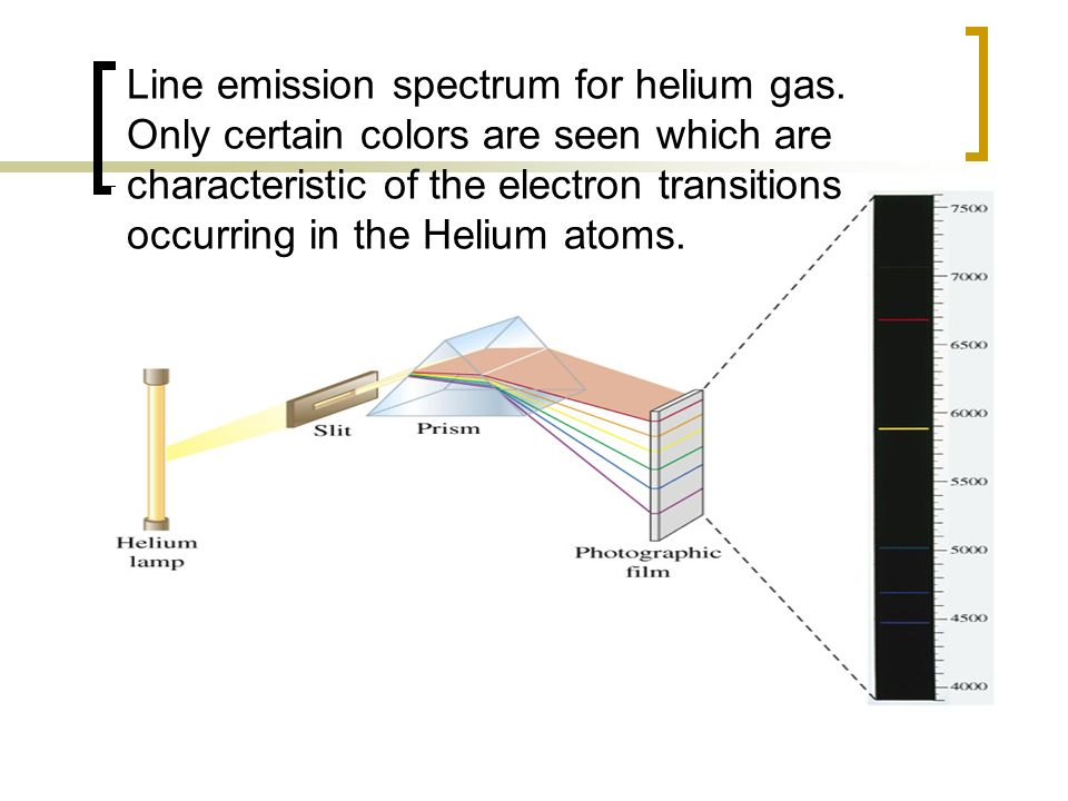 Line emission spectrum for helium gas. Only certain colors are seen which are characteristic of the electron transitions occurring in the Helium atoms