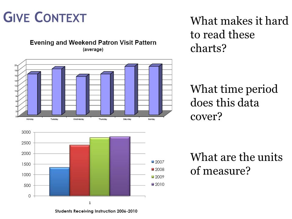 What makes it hard to read these charts. What time period does this data cover.