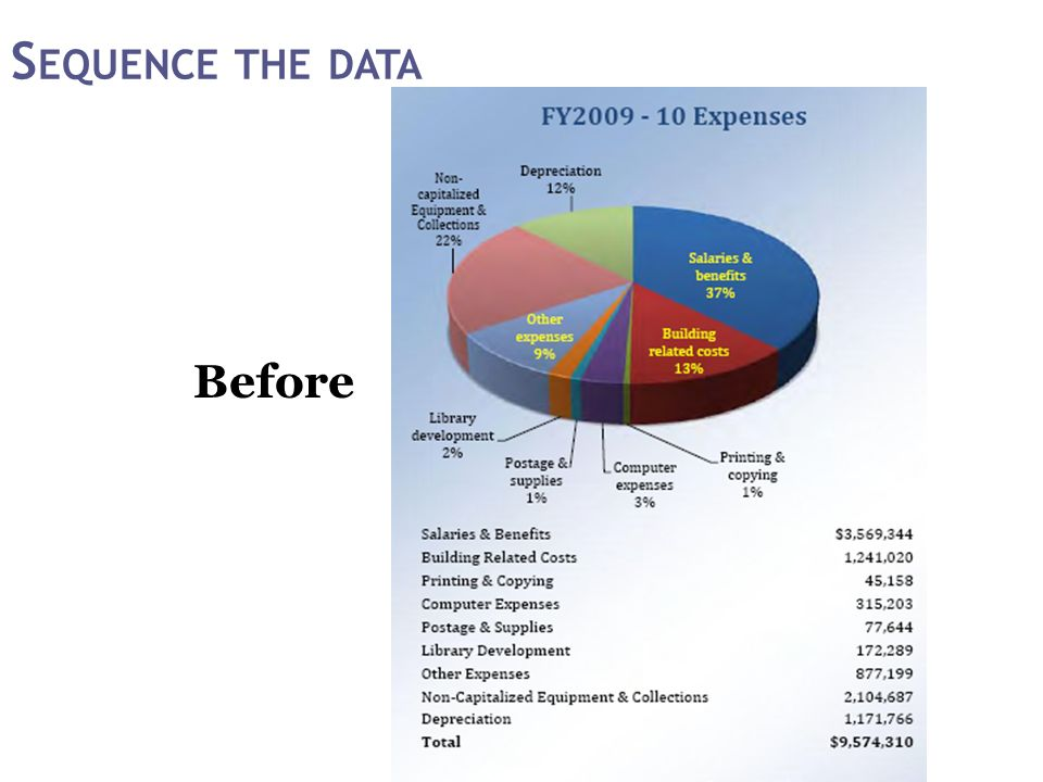 S EQUENCE THE DATA Before