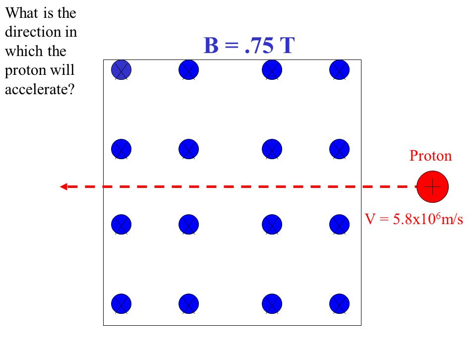 B =.75 T What is the direction in which the proton will accelerate? V = 5.8x10 6 m/s Proton