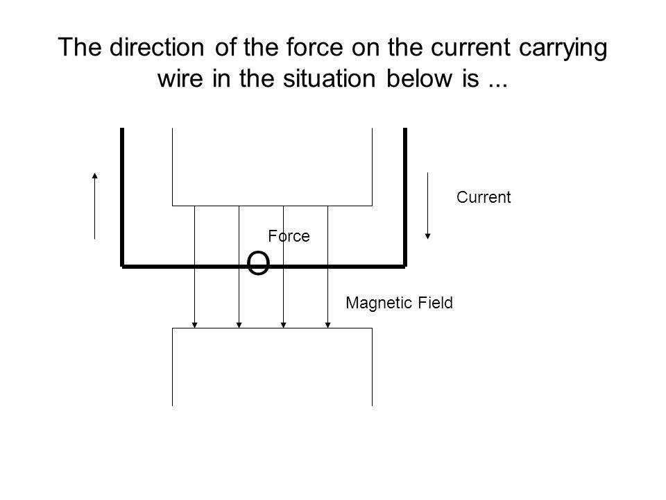 The direction of the force on the current carrying wire in the situation below is... Current Magnetic Field O Force