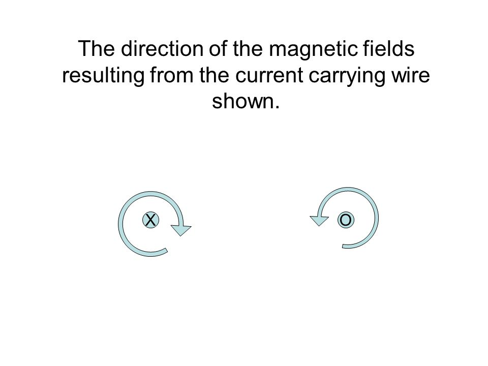 The direction of the magnetic fields resulting from the current carrying wire shown. XO
