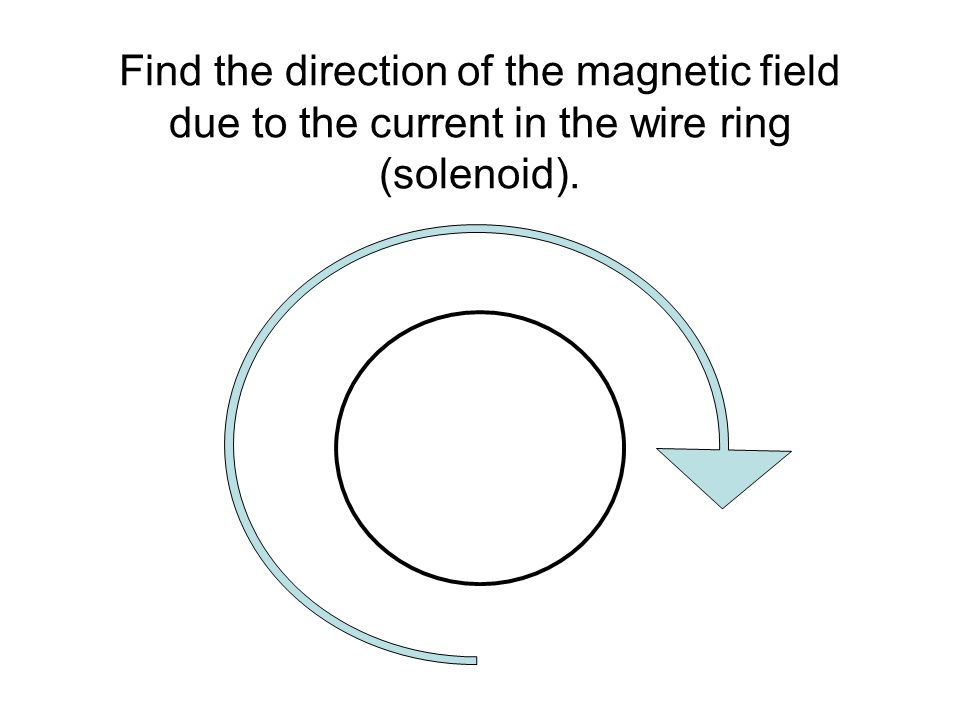 Find the direction of the magnetic field due to the current in the wire ring (solenoid).