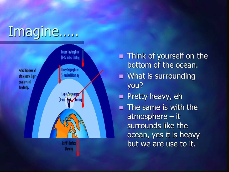 Imagine…..Think of yourself on the bottom of the ocean.