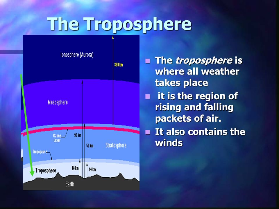 The Troposphere The troposphere is where all weather takes place it is the region of rising and falling packets of air.