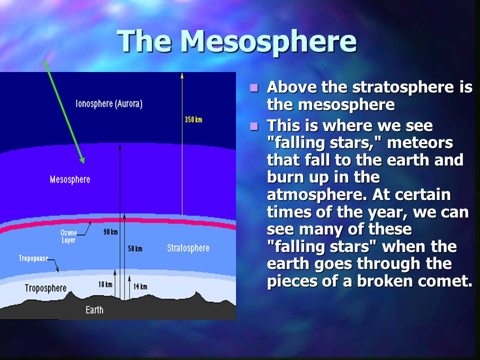 The Mesosphere Above the stratosphere is the mesosphere This is where we see falling stars, meteors that fall to the earth and burn up in the atmosphere.