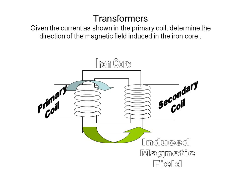Transformers Given the current as shown in the primary coil, determine the direction of the magnetic field induced in the iron core.