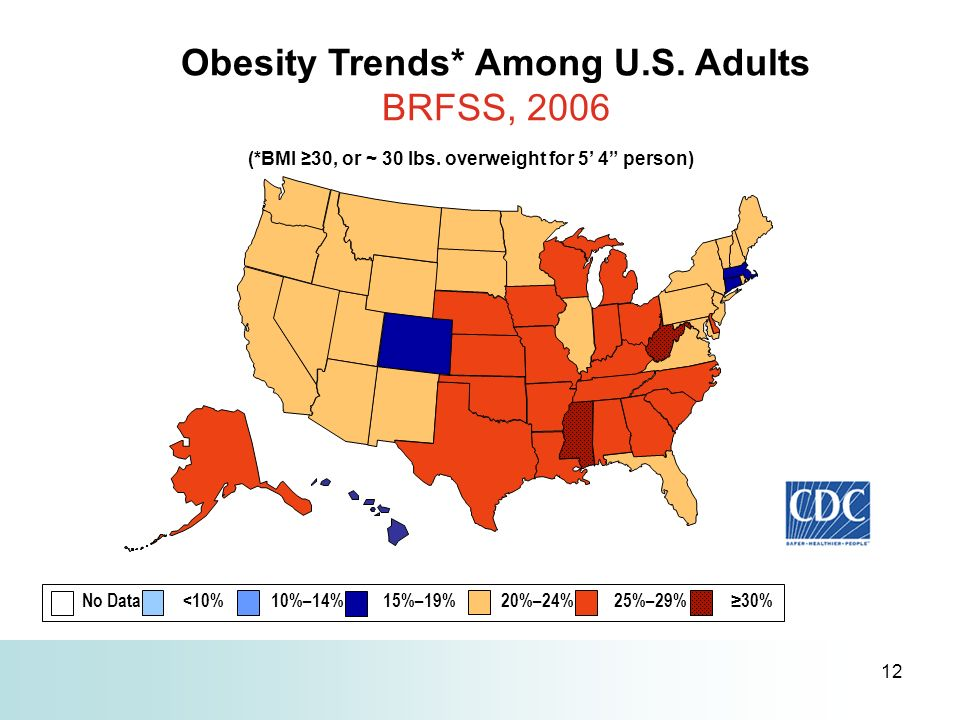 12 Obesity Trends* Among U.S. Adults BRFSS, 2006 (*BMI 30, or ~ 30 lbs. overweight for 5 4 person) No Data <10% 10%–14% 15%–19% 20%–24% 25%–29% 30%