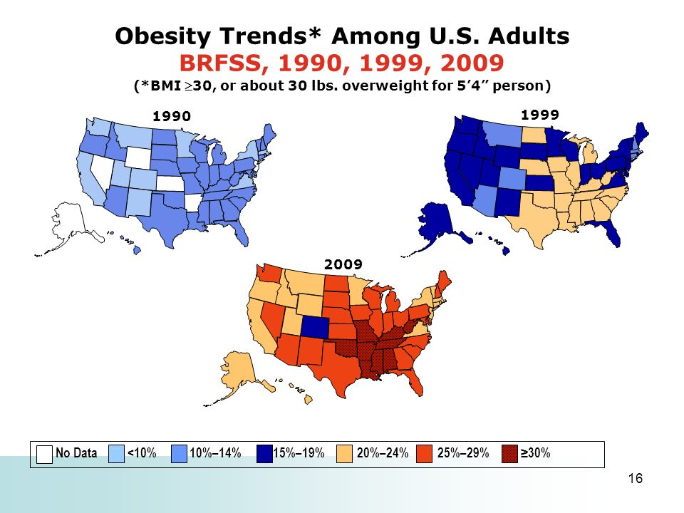 16 1999 Obesity Trends* Among U.S. Adults BRFSS, 1990, 1999, 2009 (*BMI 30, or about 30 lbs. overweight for 54 person) 2009 1990 No Data <10% 10%–14%