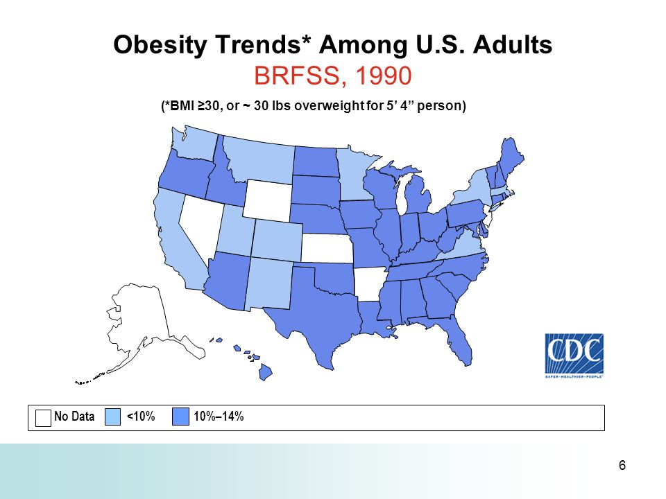 6 Obesity Trends* Among U.S. Adults BRFSS, 1990 (*BMI 30, or ~ 30 lbs overweight for 5 4 person) No Data <10% 10%–14%