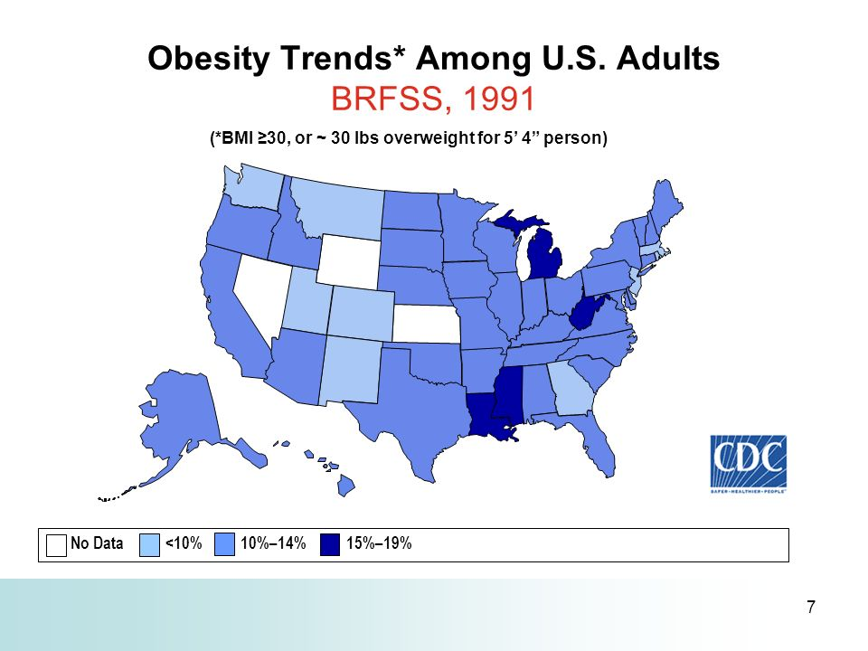 7 Obesity Trends* Among U.S. Adults BRFSS, 1991 (*BMI 30, or ~ 30 lbs overweight for 5 4 person) No Data <10% 10%–14% 15%–19%