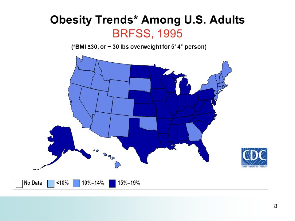 8 Obesity Trends* Among U.S. Adults BRFSS, 1995 (*BMI 30, or ~ 30 lbs overweight for 5 4 person) No Data <10% 10%–14% 15%–19%