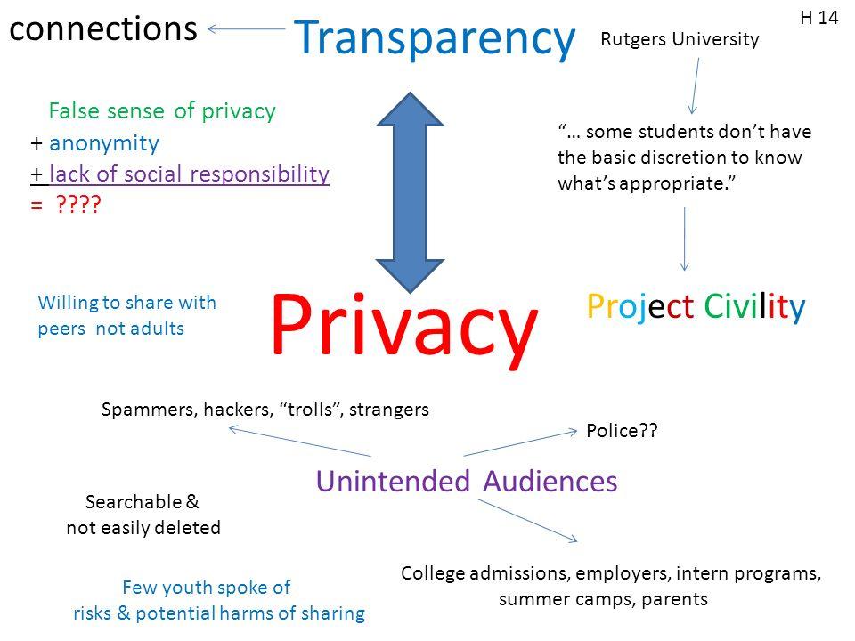 Privacy False sense of privacy + anonymity + lack of social responsibility = .