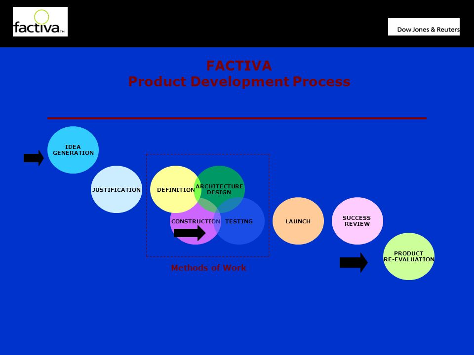 CONSTRUCTION JUSTIFICATIONDEFINITION ARCHITECTURE DESIGN TESTINGLAUNCH SUCCESS REVIEW FACTIVA Product Development Process PRODUCT RE-EVALUATION IDEA GENERATION Methods of Work