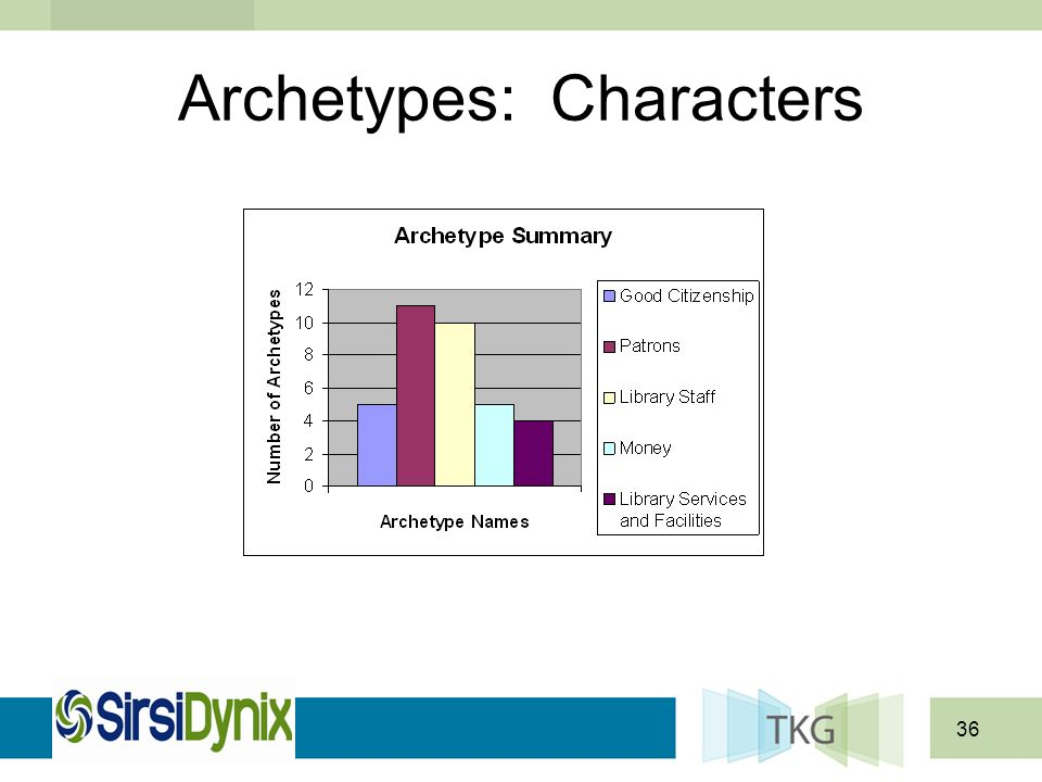 36 Archetypes: Characters