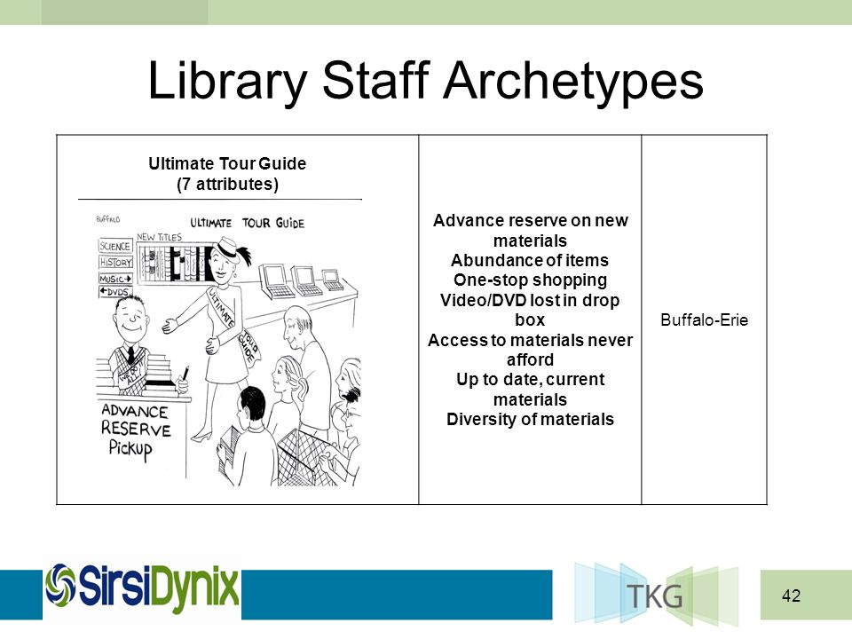 42 Library Staff Archetypes Advance reserve on new materials Abundance of items One-stop shopping Video/DVD lost in drop box Access to materials never
