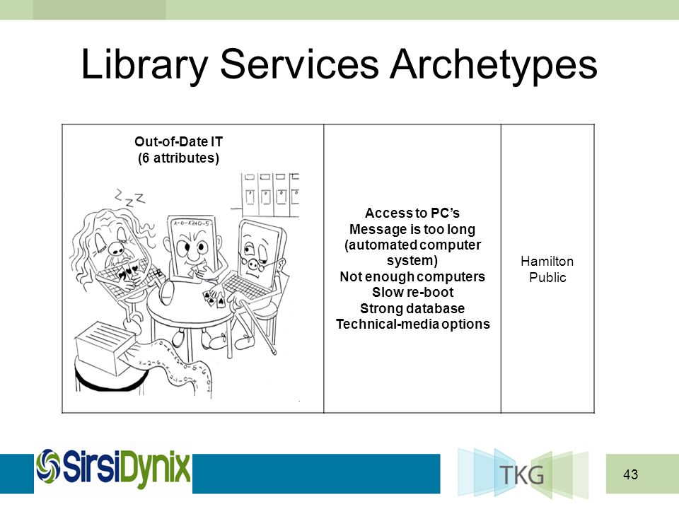 43 Library Services Archetypes Out-of-Date IT (6 attributes) Access to PCs Message is too long (automated computer system) Not enough computers Slow r