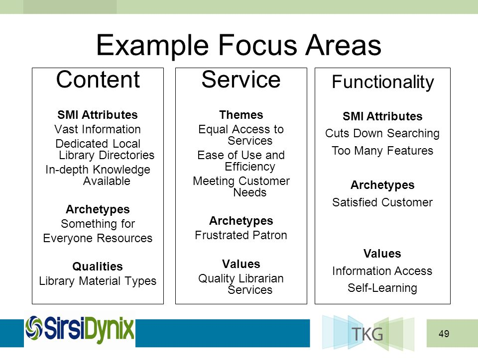 49 Example Focus Areas Content SMI Attributes Vast Information Dedicated Local Library Directories In-depth Knowledge Available Archetypes Something f