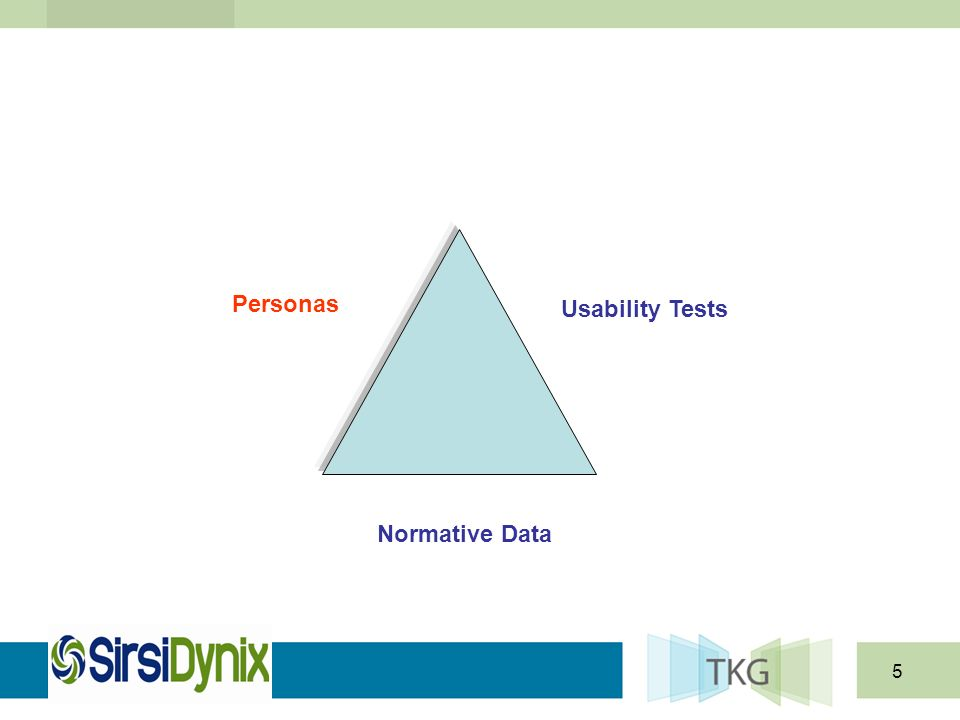 5 Normative Data Personas Usability Tests