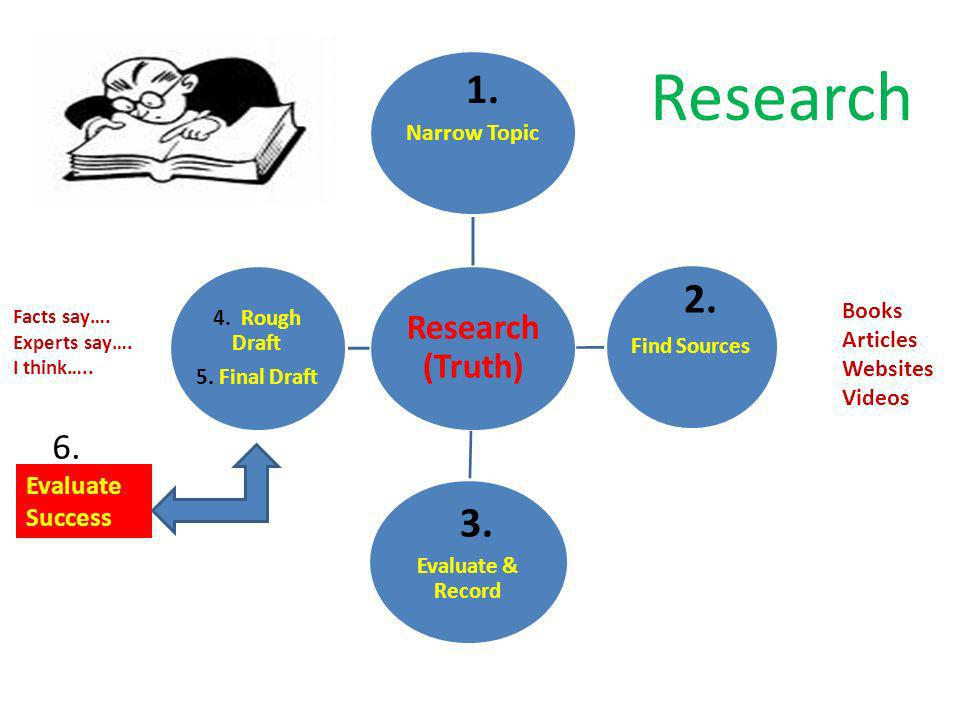 Research (Truth) Narrow Topic Find Sources Evaluate & Record 4. Rough Draft 5. Final Draft Books Articles Websites Videos Facts say…. Experts say…. I
