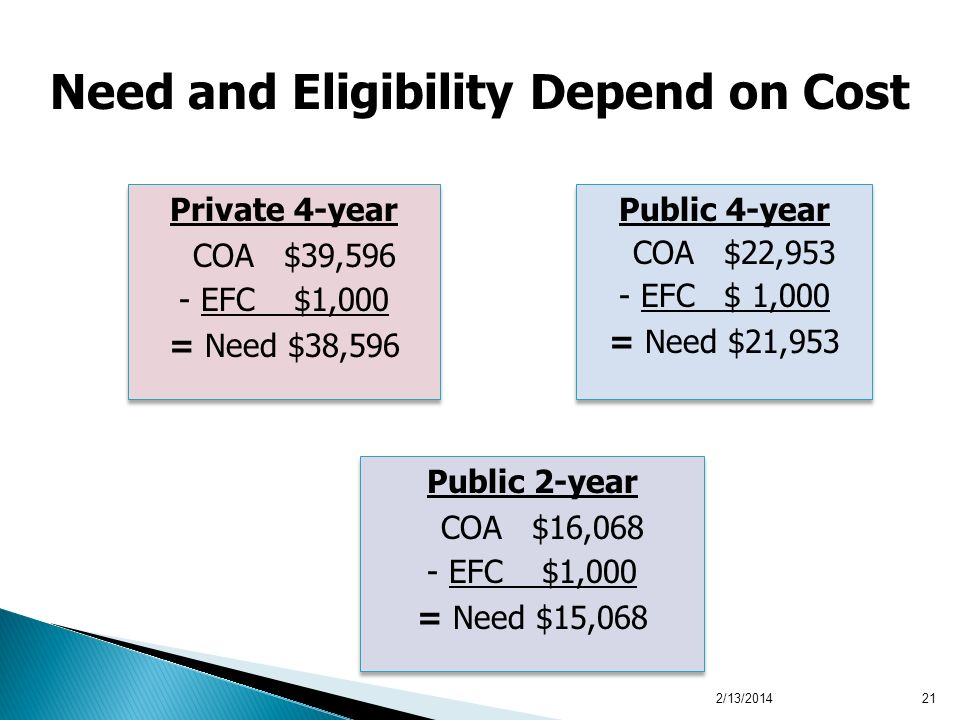 2/13/201421 Private 4-year COA $39,596 - EFC $1,000 = Need $38,596 Private 4-year COA $39,596 - EFC $1,000 = Need $38,596 Public 4-year COA $22,953 - EFC $ 1,000 = Need $21,953 Public 4-year COA $22,953 - EFC $ 1,000 = Need $21,953 Public 2-year COA $16,068 - EFC $1,000 = Need $15,068 Public 2-year COA $16,068 - EFC $1,000 = Need $15,068 Need and Eligibility Depend on Cost