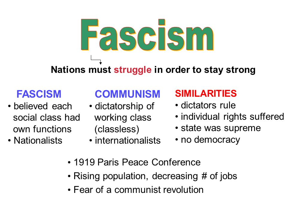 United States, Britain, and France remain democratic Millions turn to a new system of government fascism restore economy punish those responsible for