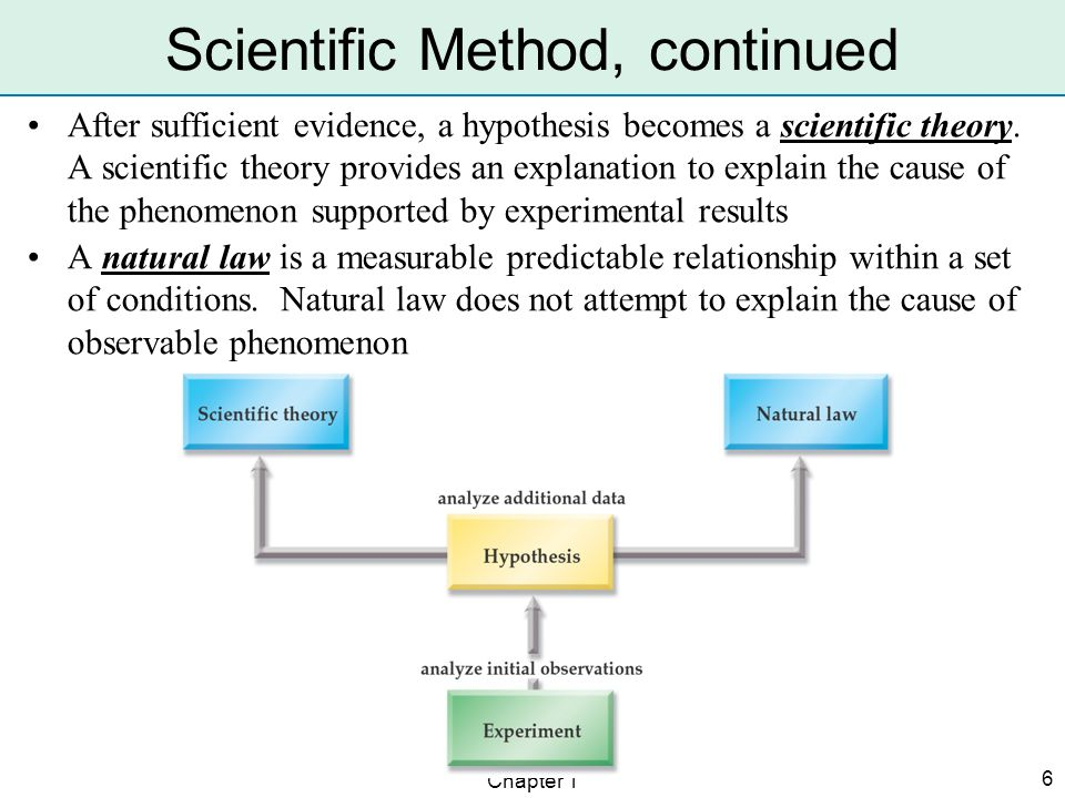 Chapter 1 6 Scientific Method, continued After sufficient evidence, a hypothesis becomes a scientific theory. A scientific theory provides an explanat